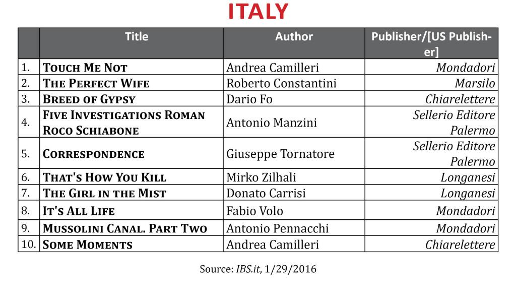BestsellerJanItaly2016