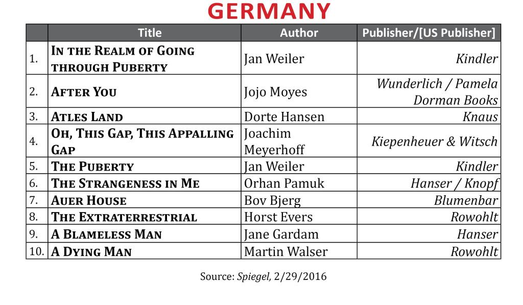 BestsellerFeb2016Germany