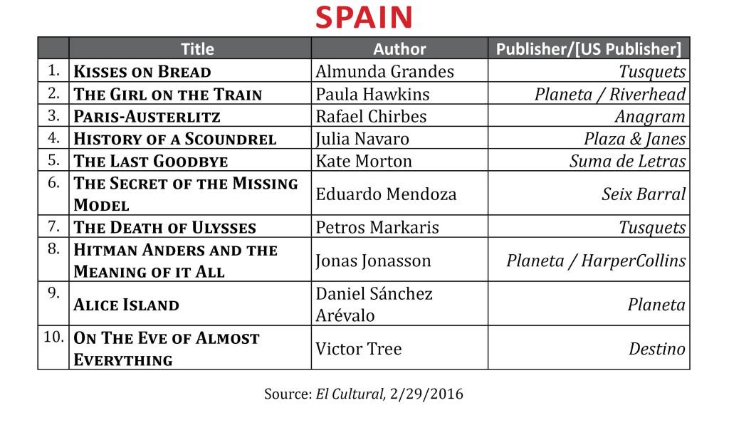 BestsellerFeb2016Spain