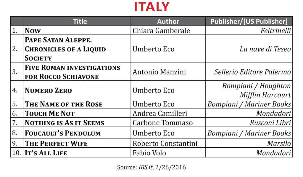 BestsellerFebItaly2016