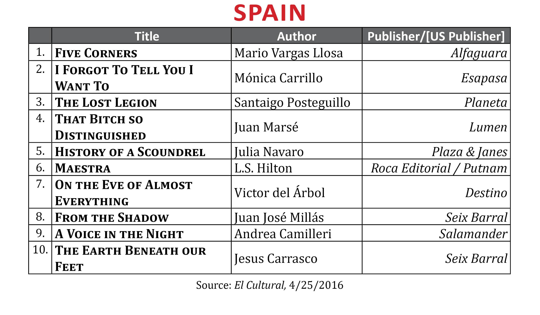 International Bestsellers April 2016 Publishing Trends