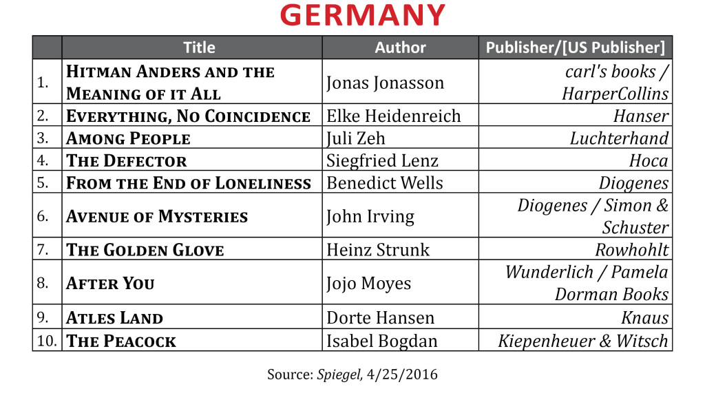 BestsellerApril2016Germany