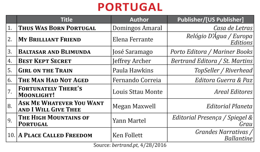BestsellerApril2016Portugal1
