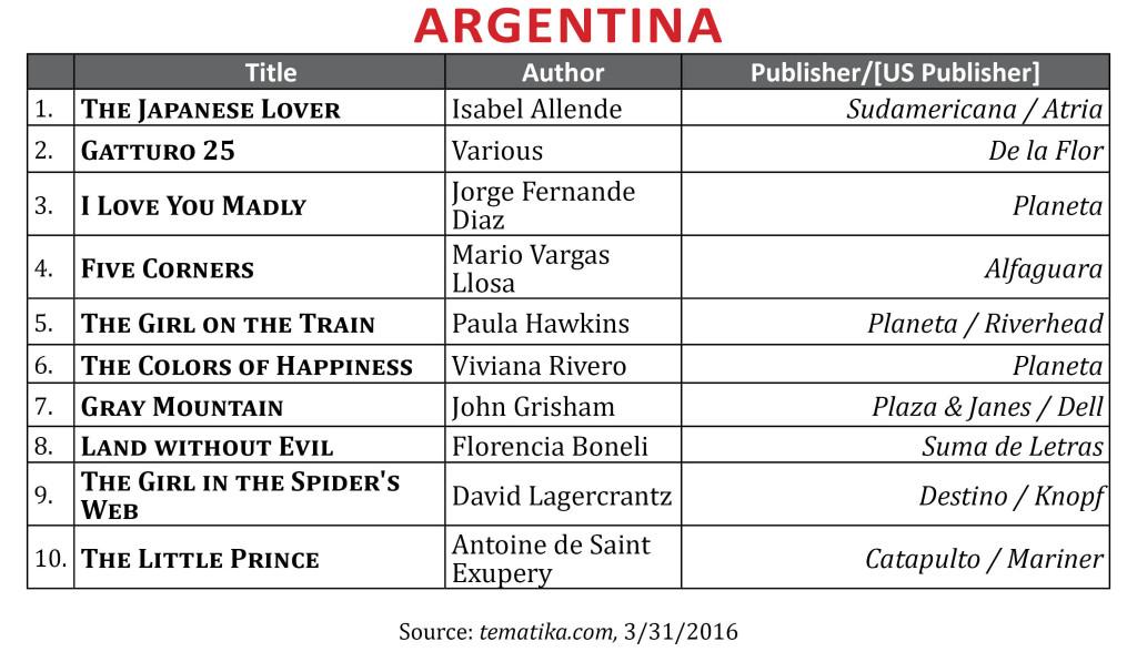 BestsellerMar2016Argentina
