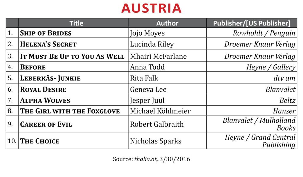 BestsellerMar2016Austria