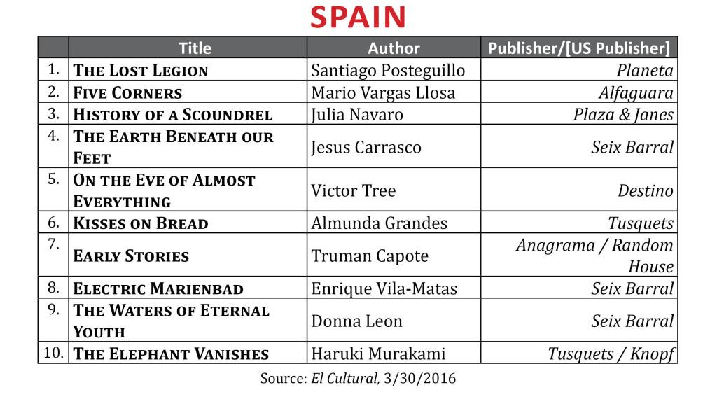 BestsellerMar2016Spain
