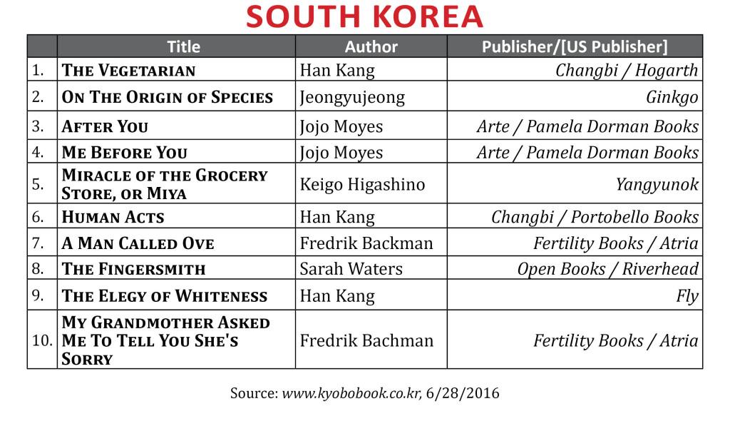 BestsellerJune2016FSkorea