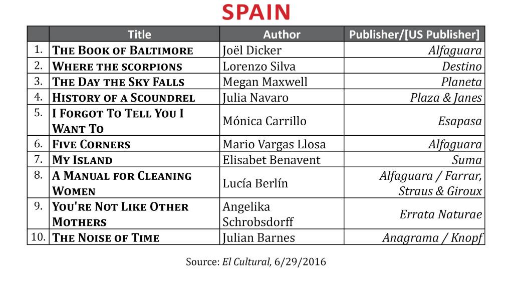 BestsellerJune2016Spain