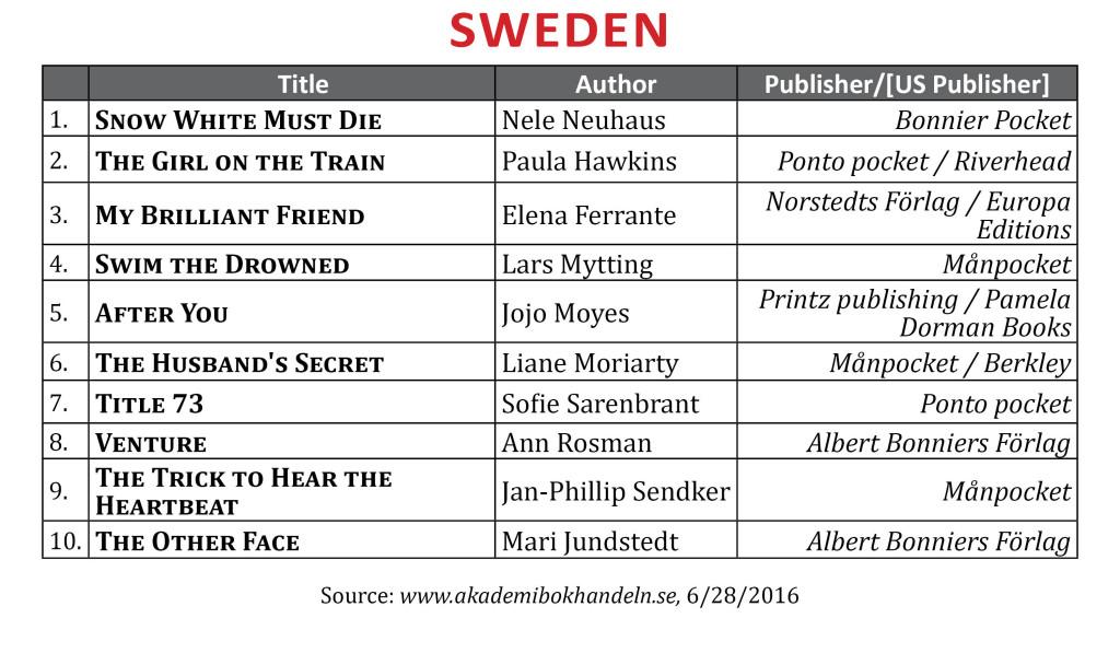 BestsellerJune2016Sweden