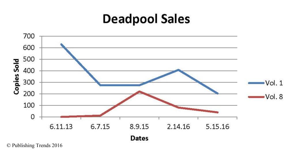 Comics Chart FINAL