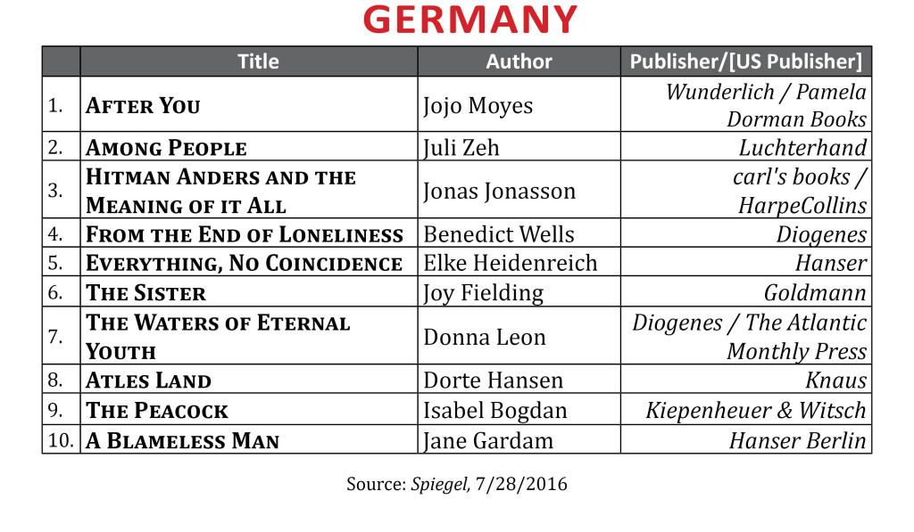 BestsellerJuLY2016Germany