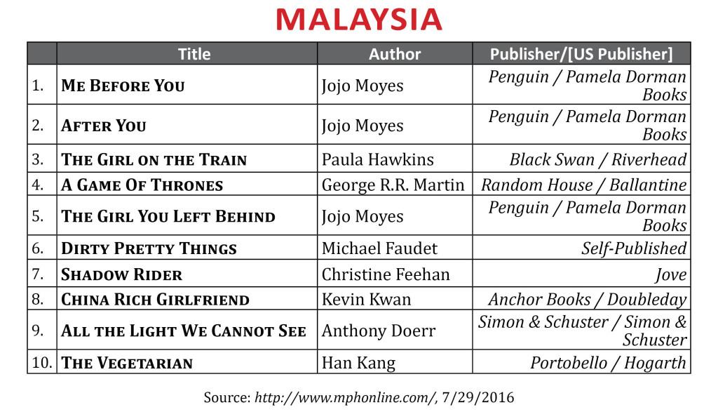BestsellerJuly2016Malaysia