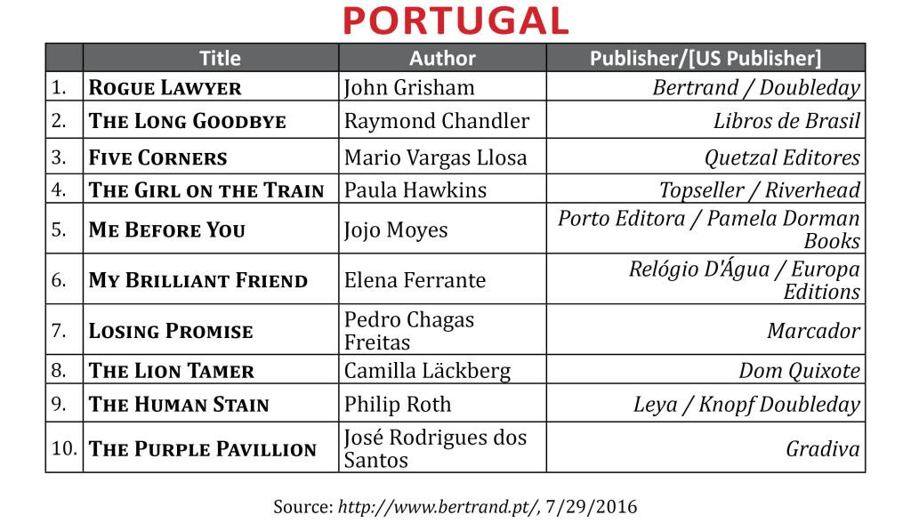 BestsellerJuly2016Portugal