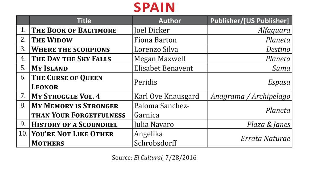 BestsellerJuly2016Spain