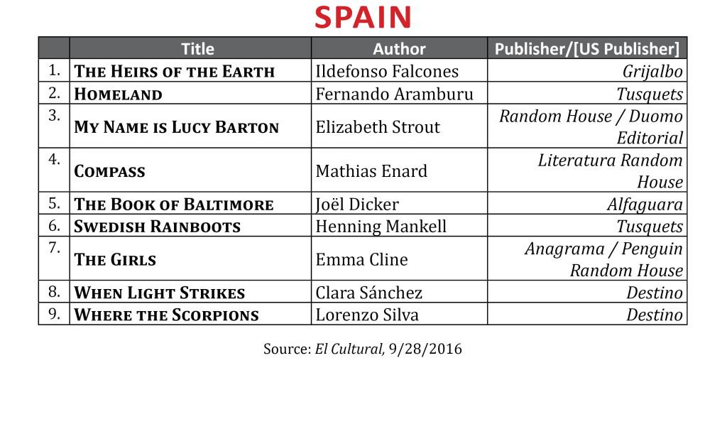 bestselleraug2016spain
