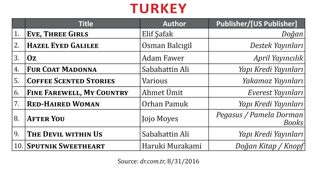 BestsellerAug2016Turkey