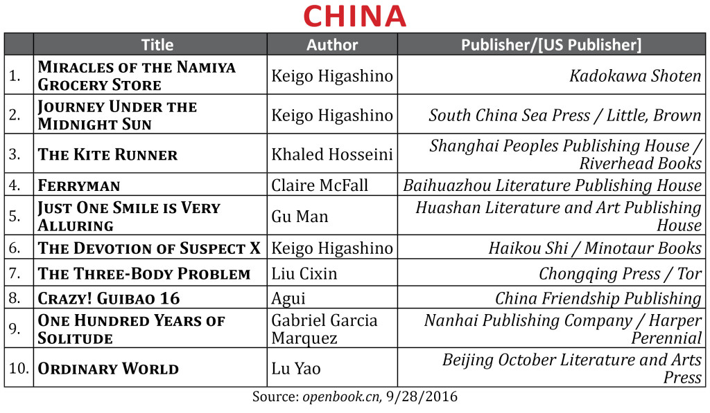 bestsellersept2016china