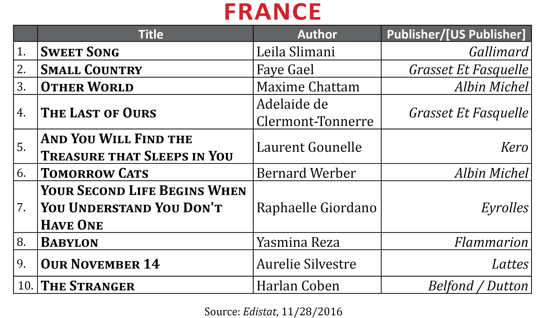 Bestsellernov2016france