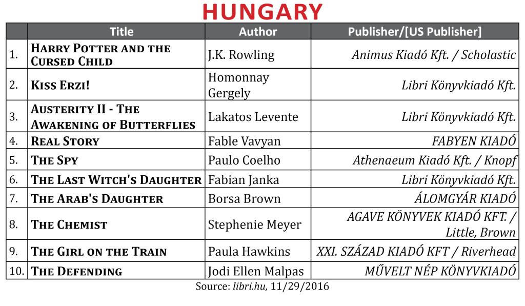 bestsellernov2016hungary