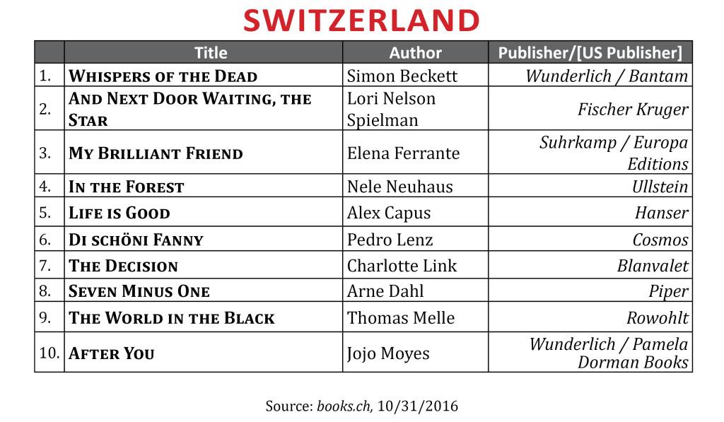 bestselleroct2016switzerland