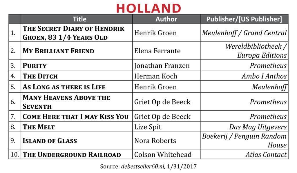 BestsellerJan2017Holland