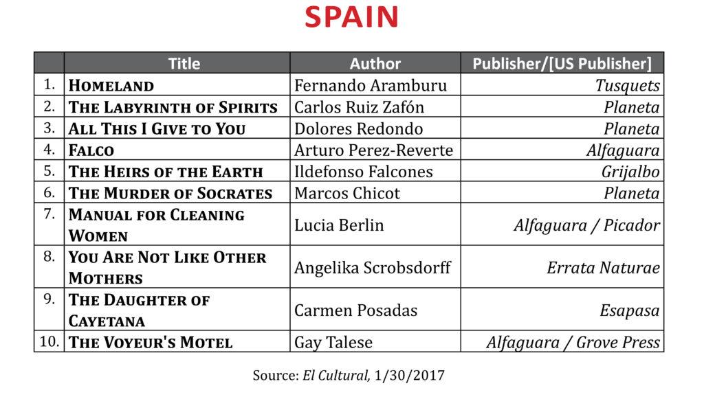 BestsellerJan2017Spain