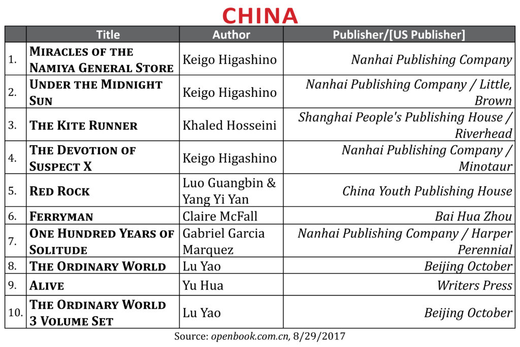 Publishing trends news opinions and stats in the changing world where applicable the us publisher is listed after the local publisher separated by a the lists are taken from major newspapers or national retailers fandeluxe Images