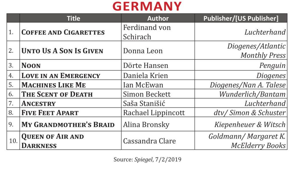 International Bestsellers, June 2019 - Publishing Trends